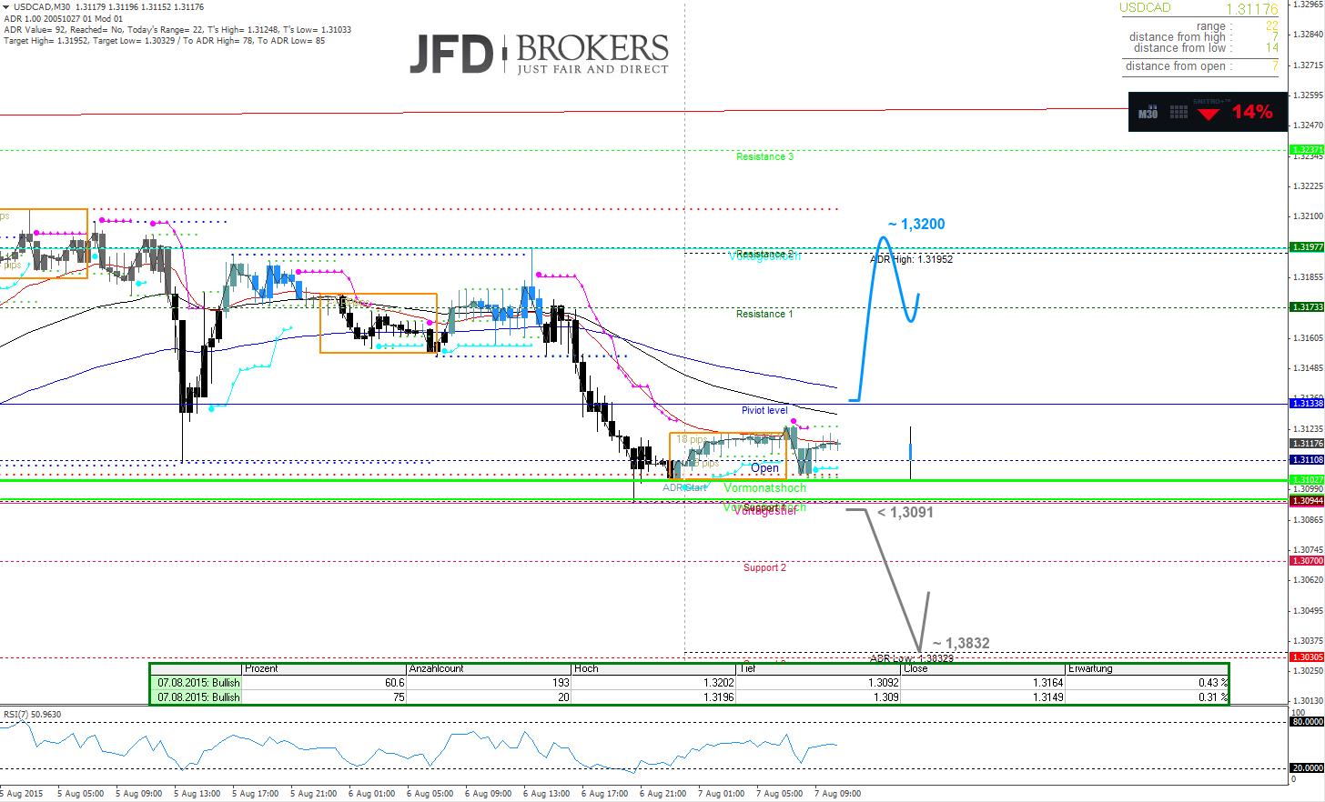 USD-CAD-Intraday-Rechnen-Sie-mit-SEHR-starker-Volatilität-Kommentar-JFD-Brokers-GodmodeTrader.de-2