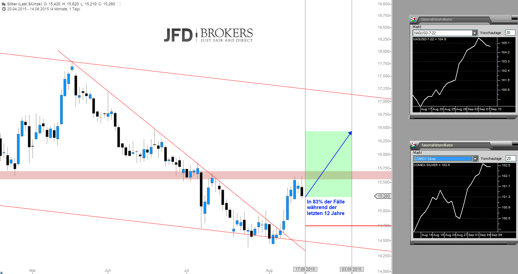 Es-wird-saisonal-bullischer-bei-Gold-und-Silber-Kommentar-JFD-Brokers-GodmodeTrader.de-4