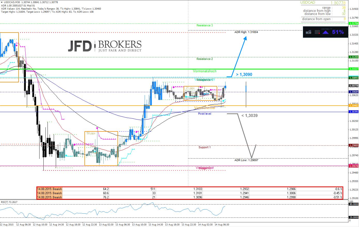 USD-CAD-Intraday-Es-ist-wieder-Loonie-Freitag-Kommentar-JFD-Brokers-GodmodeTrader.de-2