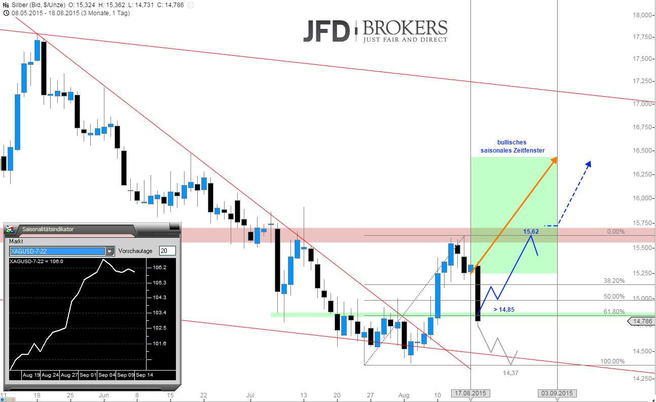 Silber-unter-Beschuss-Chance-des-Tages-Kommentar-JFD-Brokers-GodmodeTrader.de-1