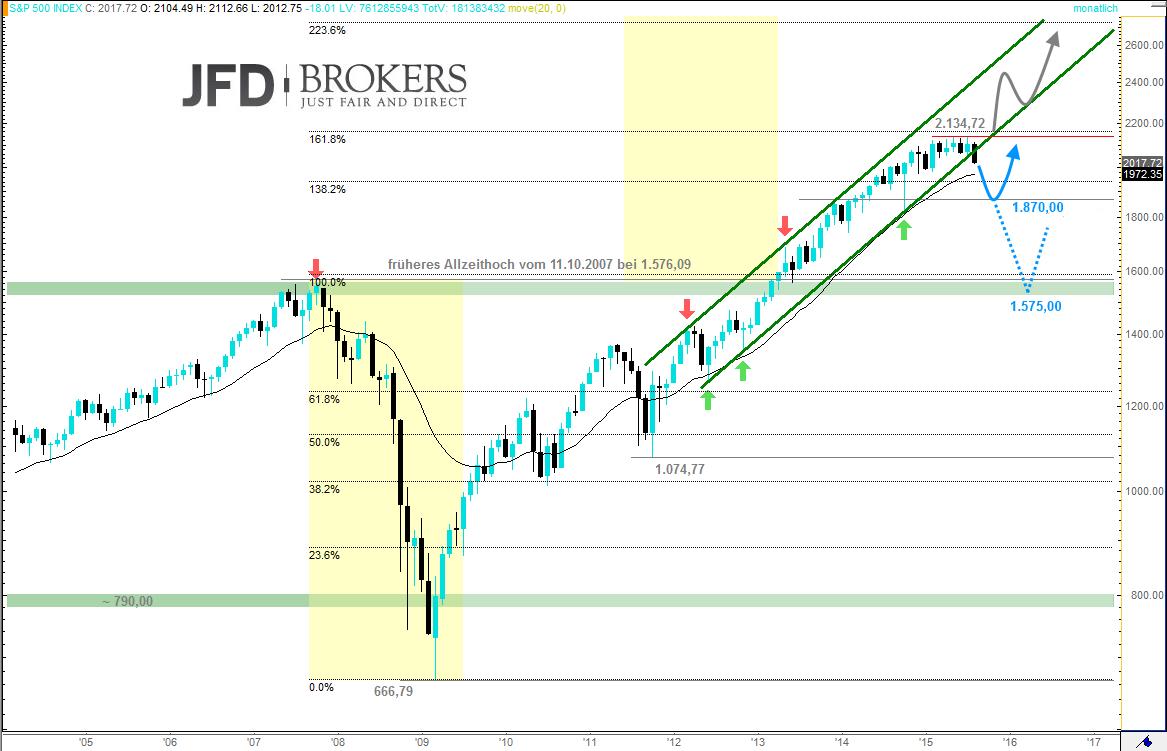 DAX-Kommt-es-so-wenn-es-alle-sehen-S-P-500-beachten-Kommentar-JFD-Brokers-GodmodeTrader.de-2