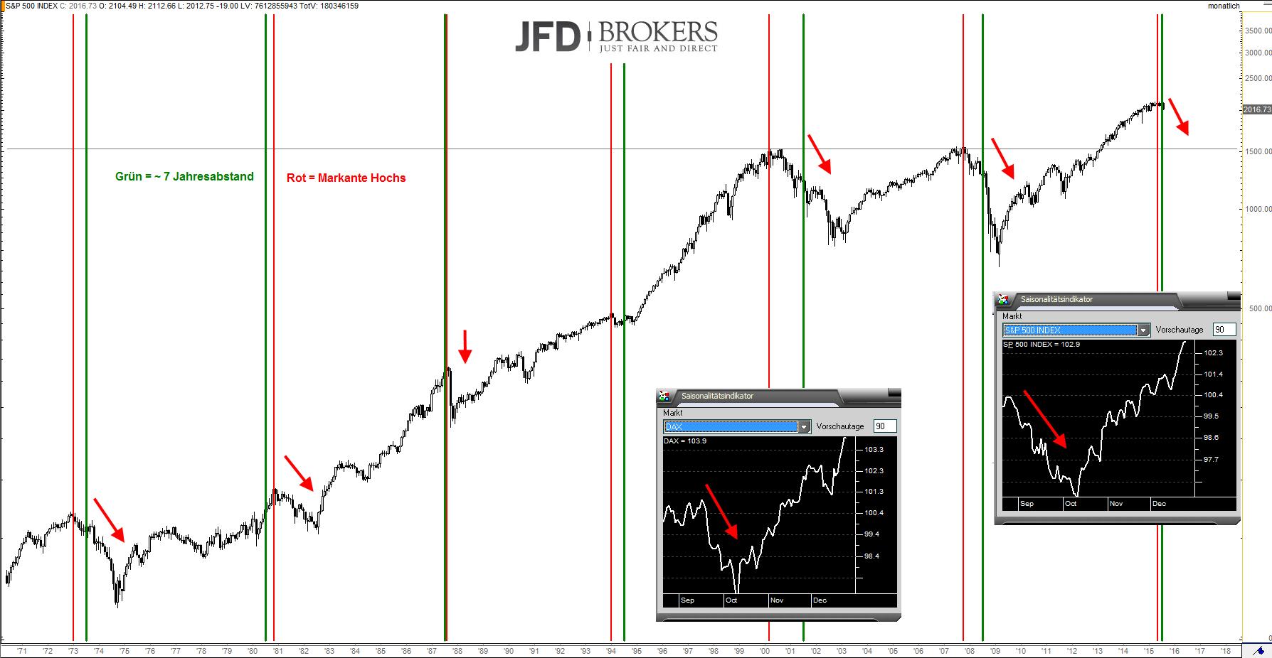 DAX-Kommt-es-so-wenn-es-alle-sehen-S-P-500-beachten-Kommentar-JFD-Brokers-GodmodeTrader.de-3