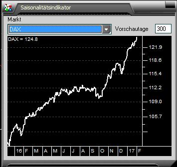 DAX-Co-Marktausblick-2016-und-echte-Vorteile-für-Trader-Kommentar-JFD-Brokers-GodmodeTrader.de-1
