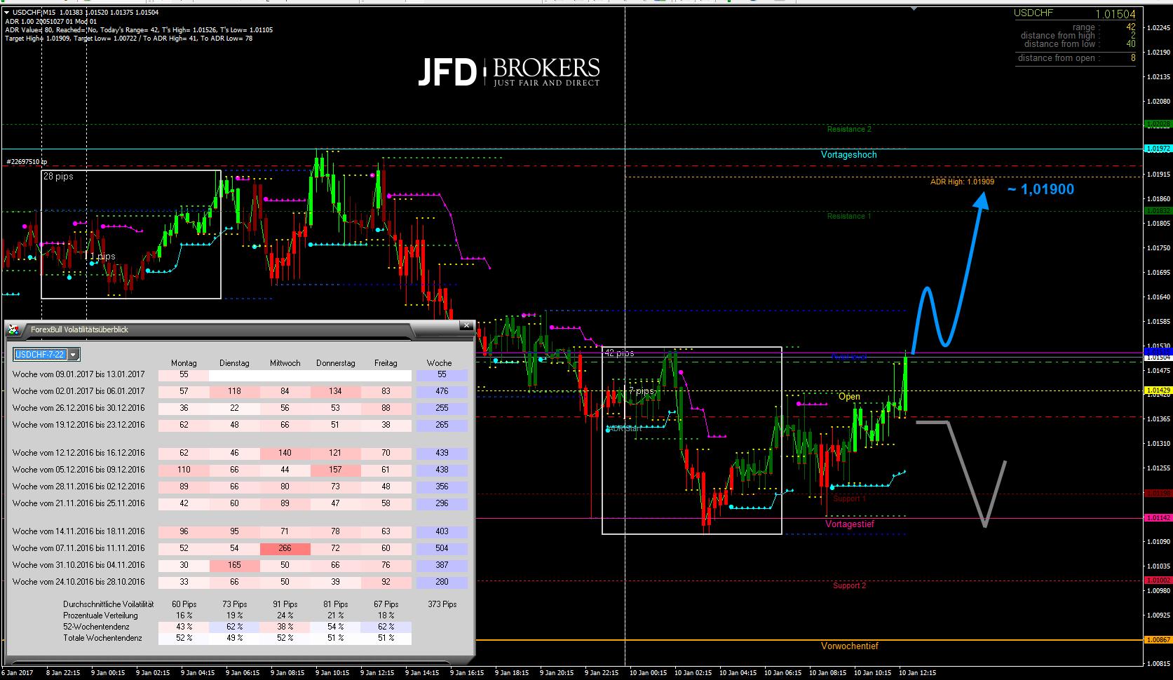 USD-CHF-M15-Oberhalb-des-Pivot-Points-wird-es-spannend-Kommentar-JFD-Brokers-GodmodeTrader.de-1