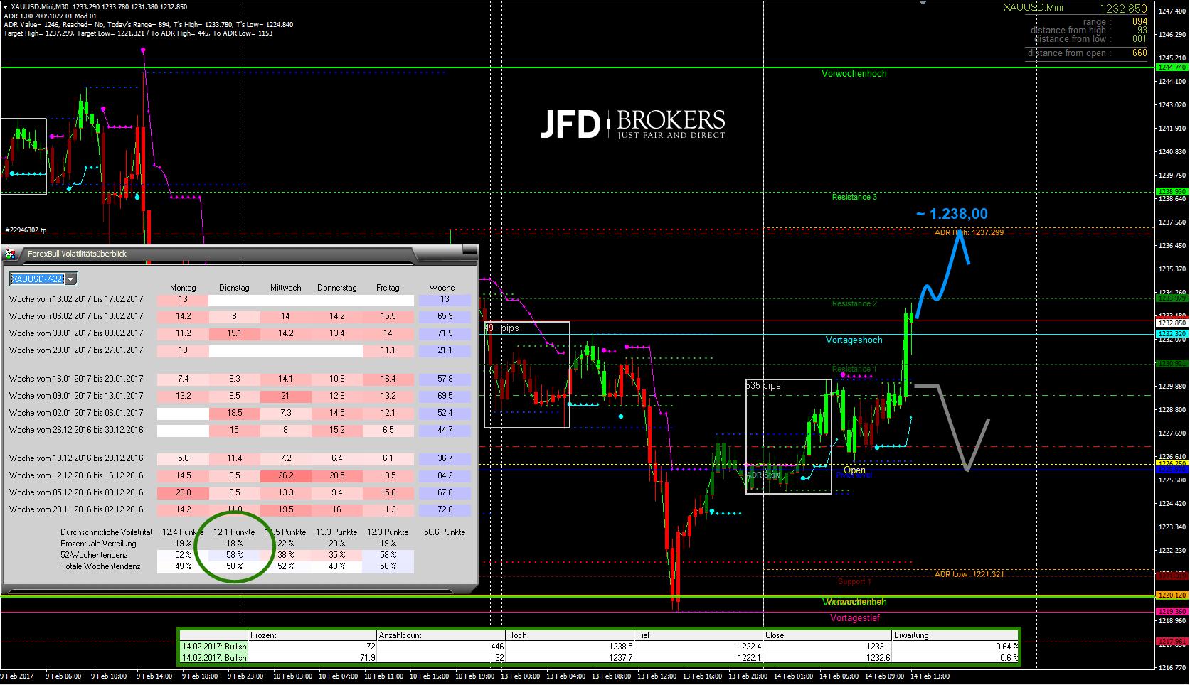Gold-M30-Kommt-heute-noch-die-1-238-50-USD-Kommentar-Christian-Kämmerer-JFD-Brokers-GodmodeTrader.de-1