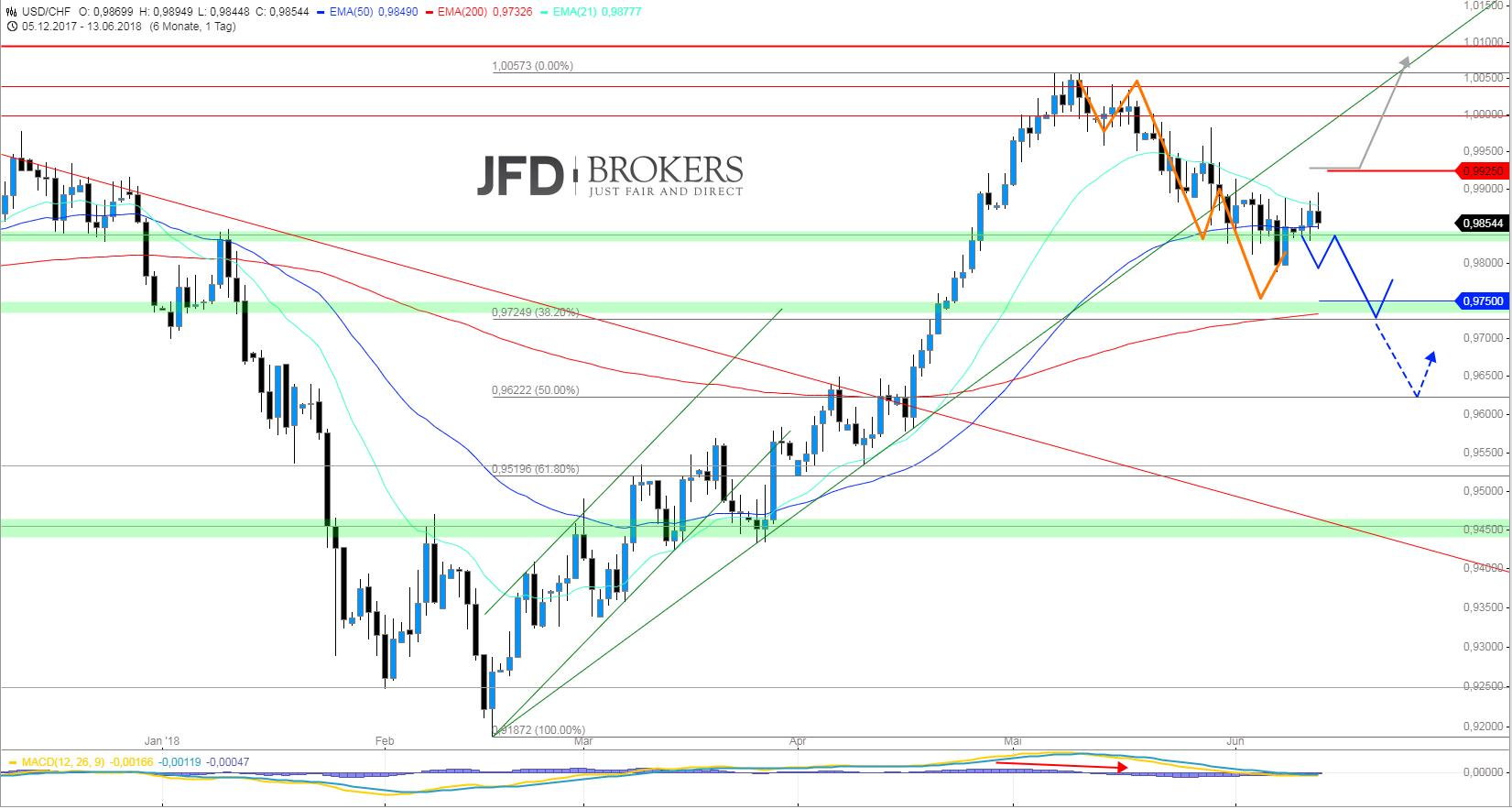 USD-CHF-Trade-Update-vor-FED-Sitzung-Chartanalyse-Christian-Kämmerer-GodmodeTrader.de-1