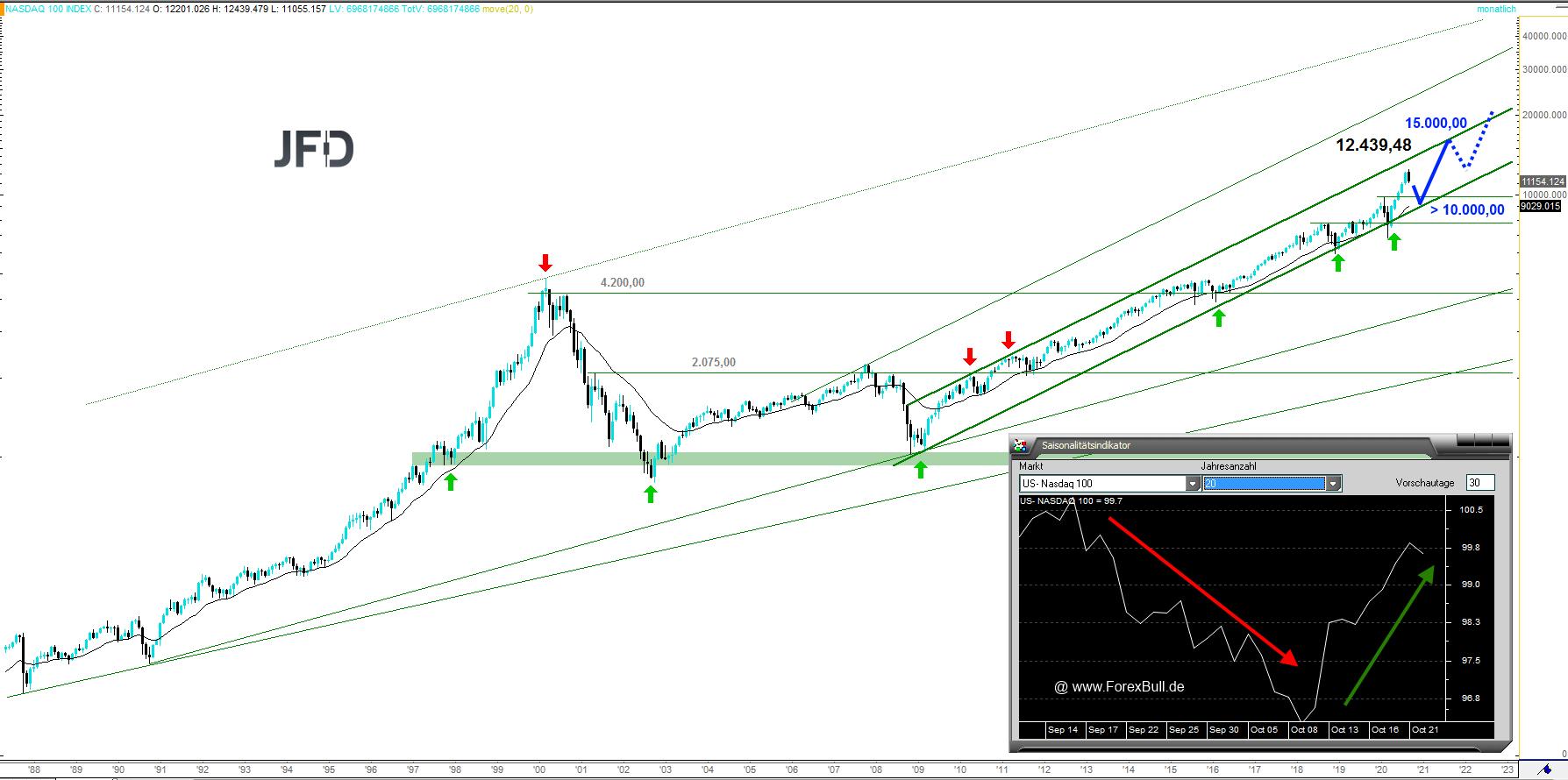 NASDAQ-100-mit-Big-Picture-Potenzial-NDX-Chartanalyse-Christian-Kämmerer-GodmodeTrader.de-2