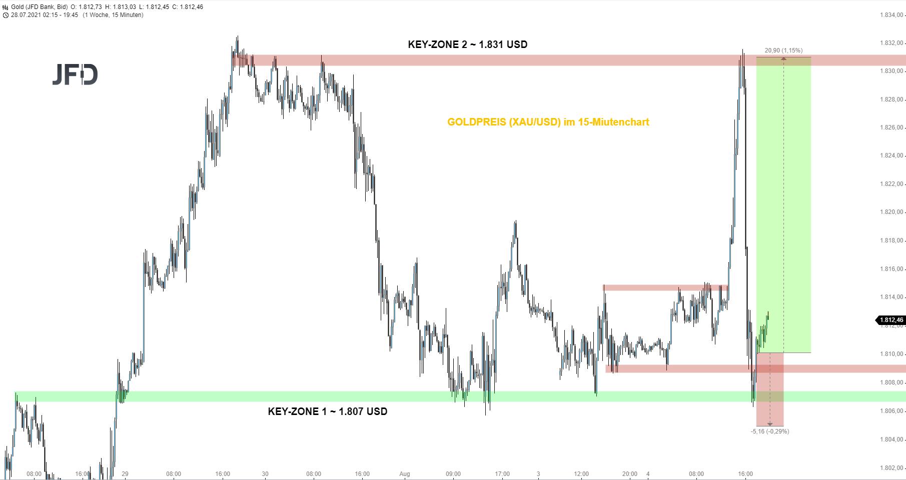 HEUTE-wilde-Volatilität-beim-Goldpreis-Long-Chance-Chartanalyse-Christian-Kämmerer-GodmodeTrader.de-1