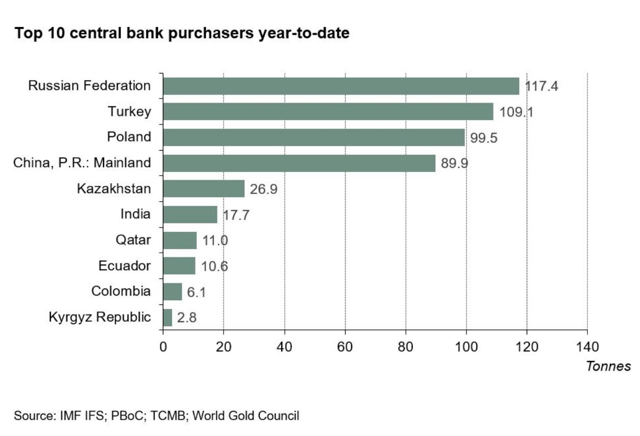 Zentralbanken-decken-sich-mit-Gold-ein-Bernd-Lammert-GodmodeTrader.de-1