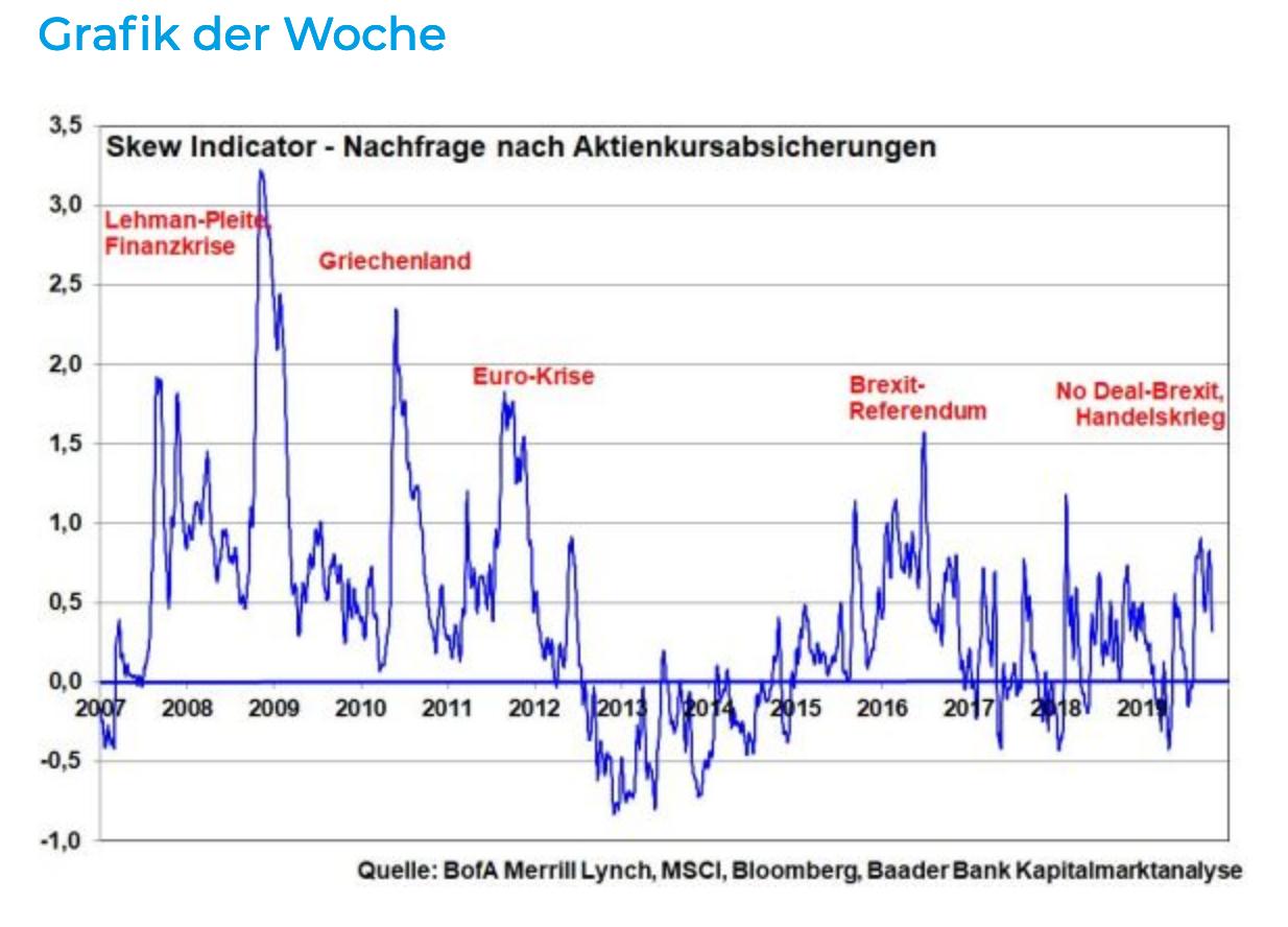 Wie-gerechtfertigt-sind-die-Aktienhoffnungen-Kommentar-Robert-Halver-GodmodeTrader.de-1