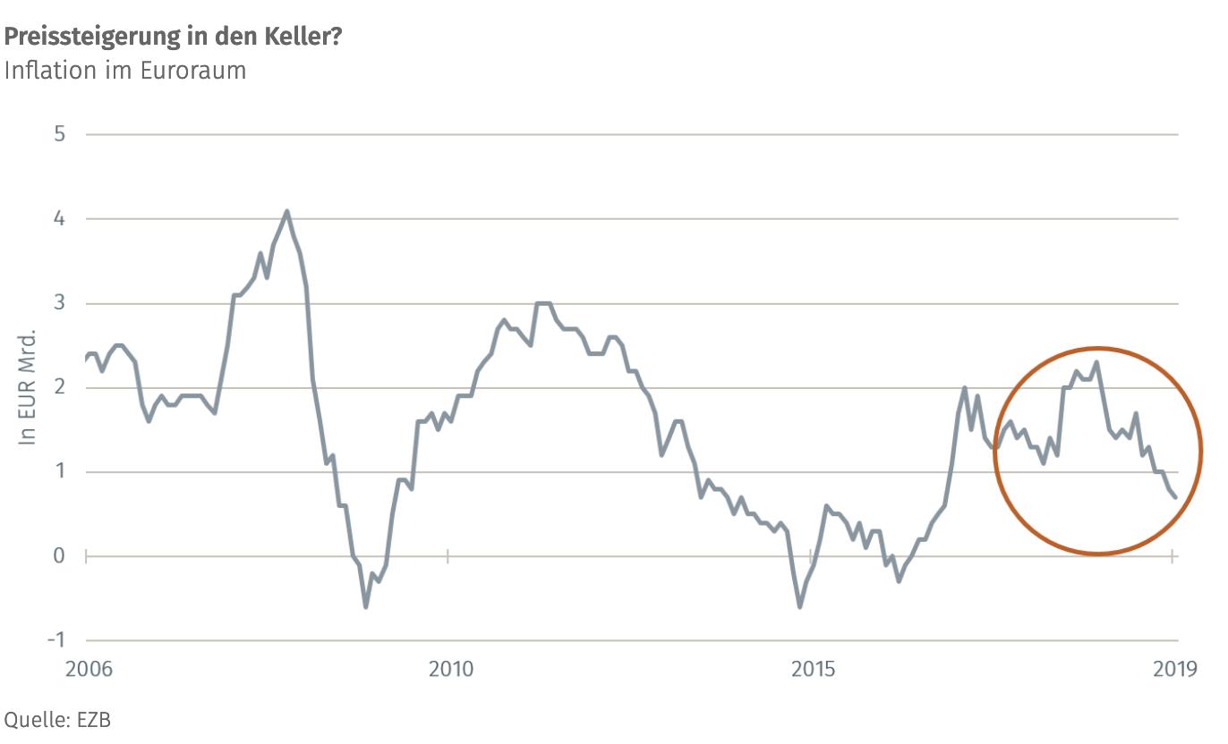 Ist-die-Preissteigerung-zu-niedrig-Kommentar-Martin-Hüfner-GodmodeTrader.de-1