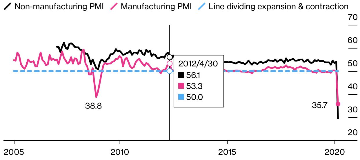 PMI-Land-unter-in-Chinas-Industrie-Bernd-Lammert-GodmodeTrader.de-1