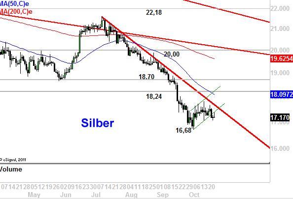 Silber-Neuer-Rutsch-deutet-sich-an-Chartanalyse-Marko-Strehk-GodmodeTrader.de-1