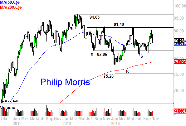 Wal-Mart-und-Philip-Morris-Dividendentitel-mit-großen-Chancen-Chartanalyse-Marko-Strehk-GodmodeTrader.de-2