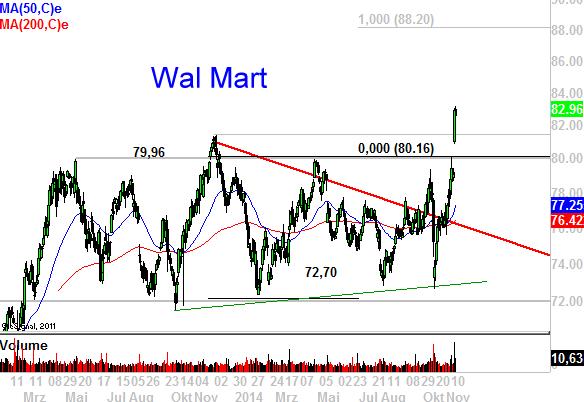Wal-Mart-und-Philip-Morris-Dividendentitel-mit-großen-Chancen-Chartanalyse-Marko-Strehk-GodmodeTrader.de-1
