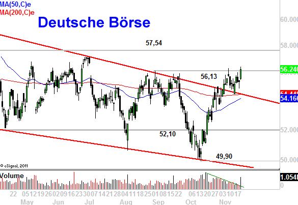 Deutsche-Börse-am-Start-Wal-Mart-auf-dem-Weg-zum-Ziel-Chartanalyse-Marko-Strehk-GodmodeTrader.de-1