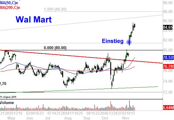 Deutsche-Börse-am-Start-Wal-Mart-auf-dem-Weg-zum-Ziel-Chartanalyse-Marko-Strehk-GodmodeTrader.de-2