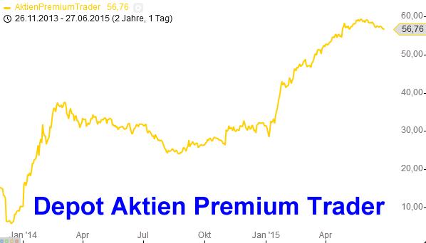 Deutsche-Börse-Es-geht-wieder-los-Chartanalyse-Marko-Strehk-GodmodeTrader.de-1
